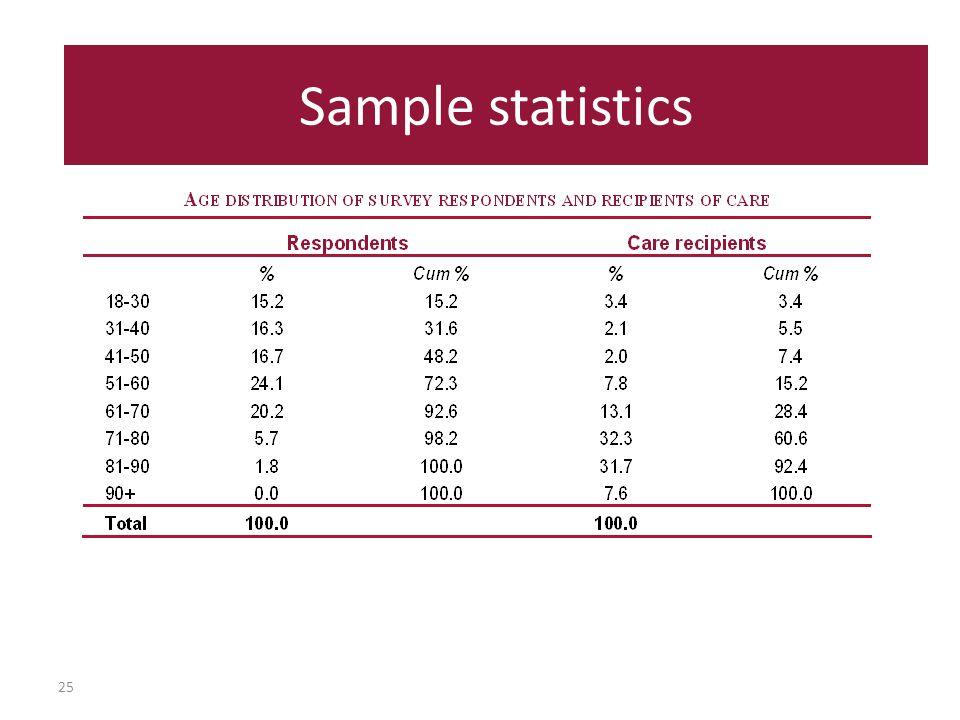 25 Sample statistics