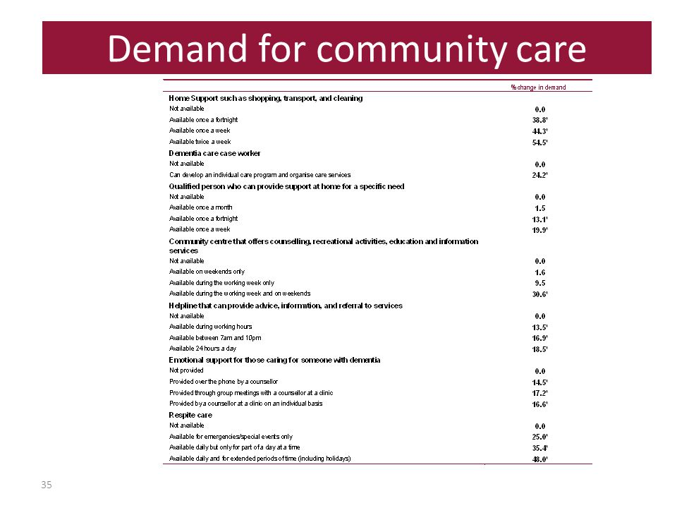 35 Demand for community care