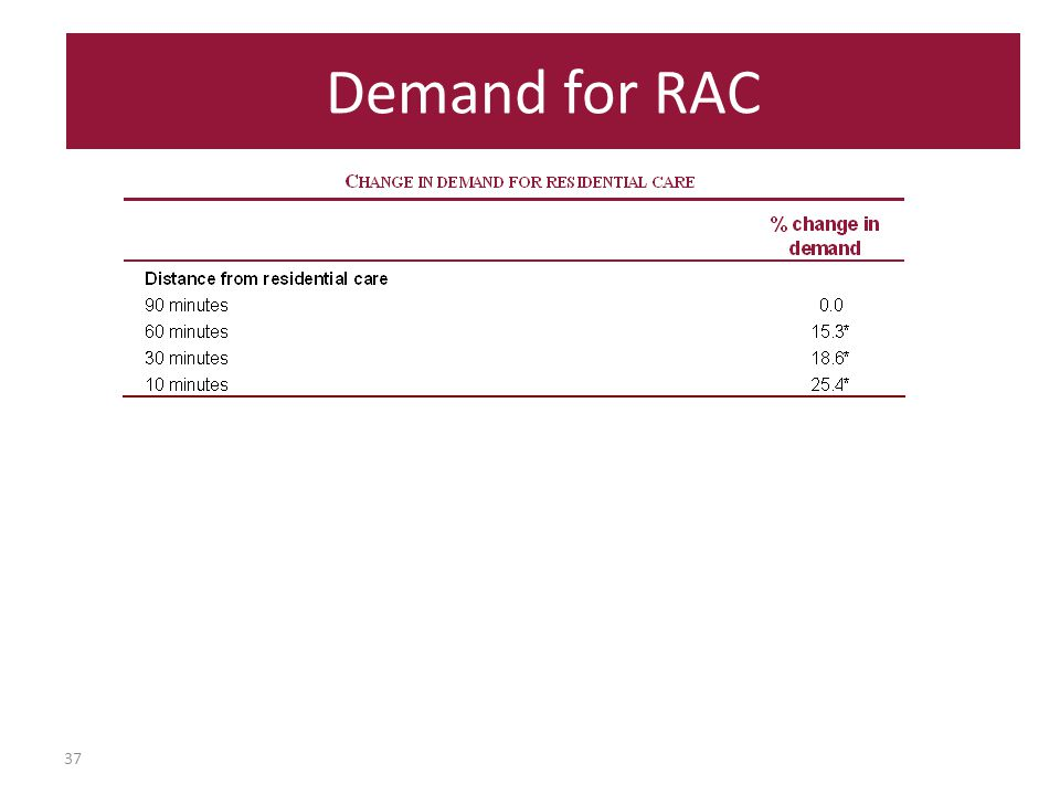 37 Demand for RAC