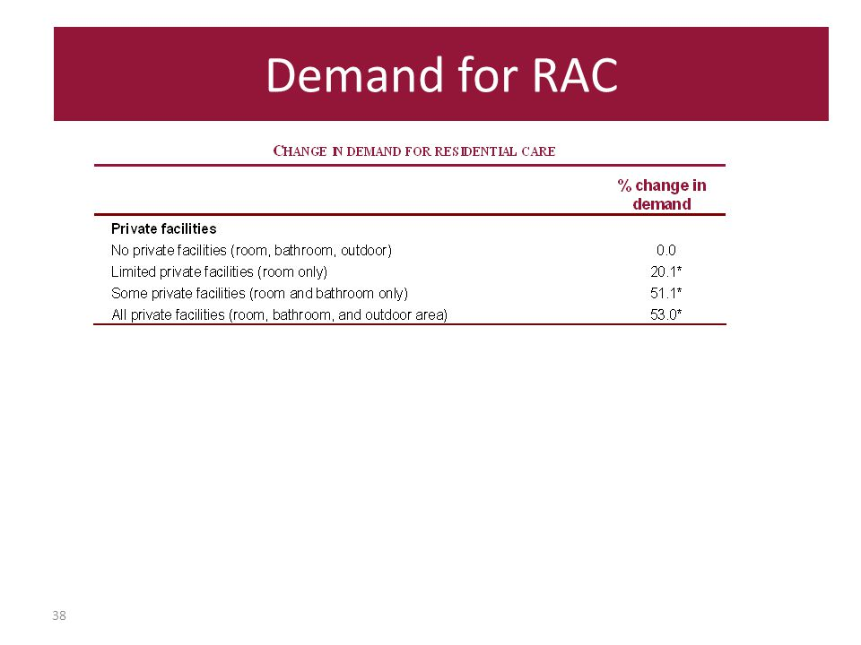38 Demand for RAC