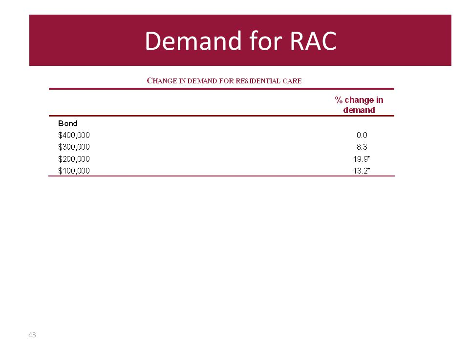 43 Demand for RAC