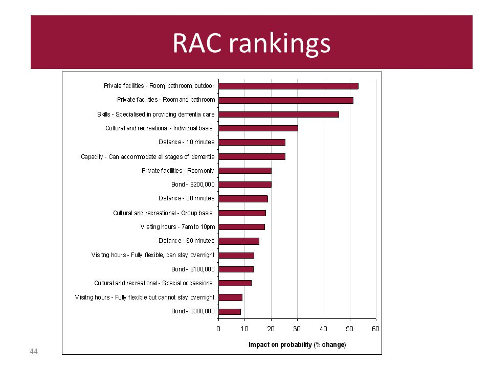 44 RAC rankings