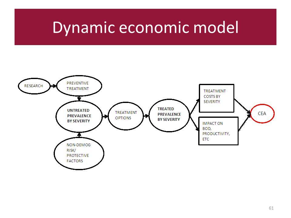 Dynamic economic model 61