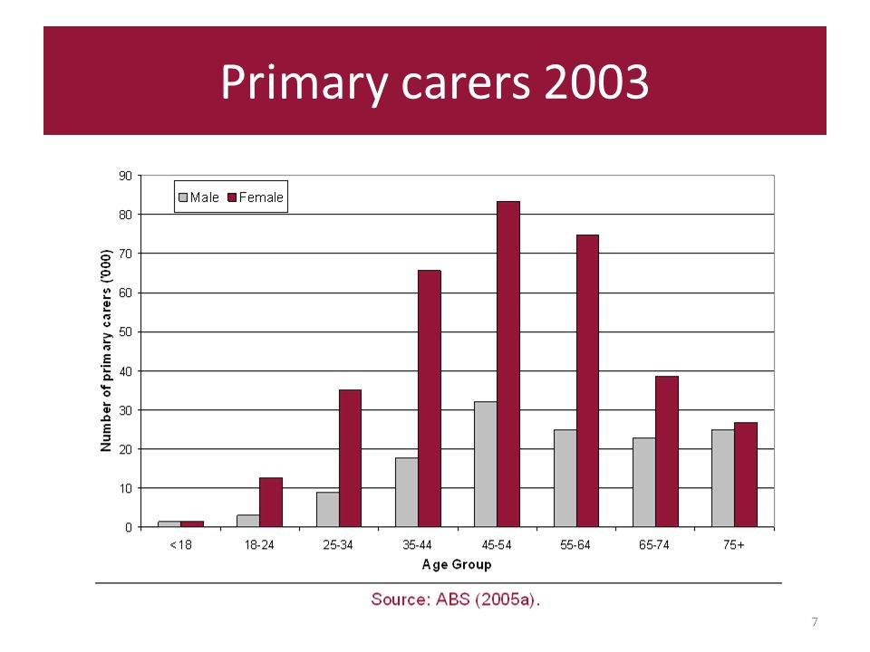 Primary carers 2003 7
