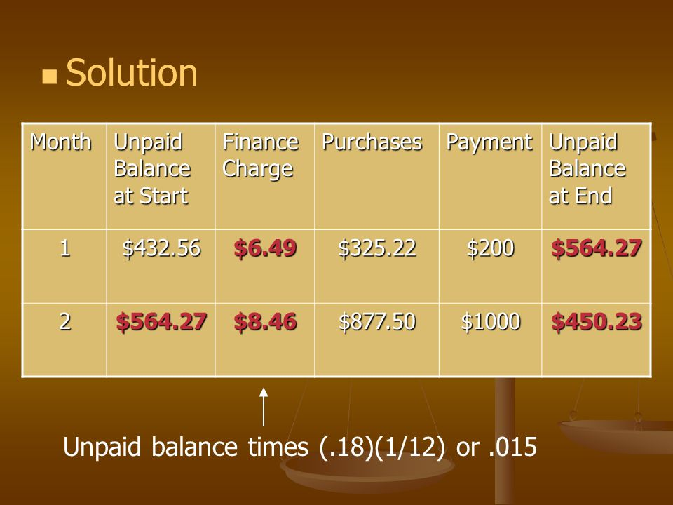 Example: Unpaid Balance Method The table shows a VISA account activity for a 2- month period.