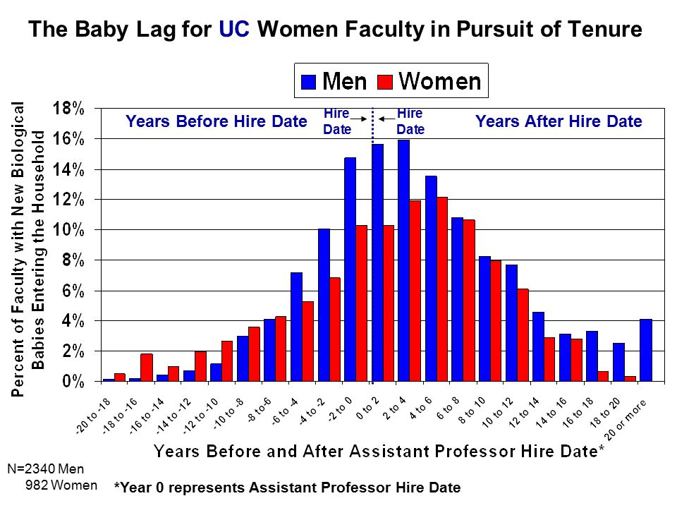 The Baby Lag for UC Women Faculty in Pursuit of Tenure *Year 0 represents Assistant Professor Hire Date Years Before Hire DateYears After Hire Date Hire Date Hire Date N=2340 Men 982 Women