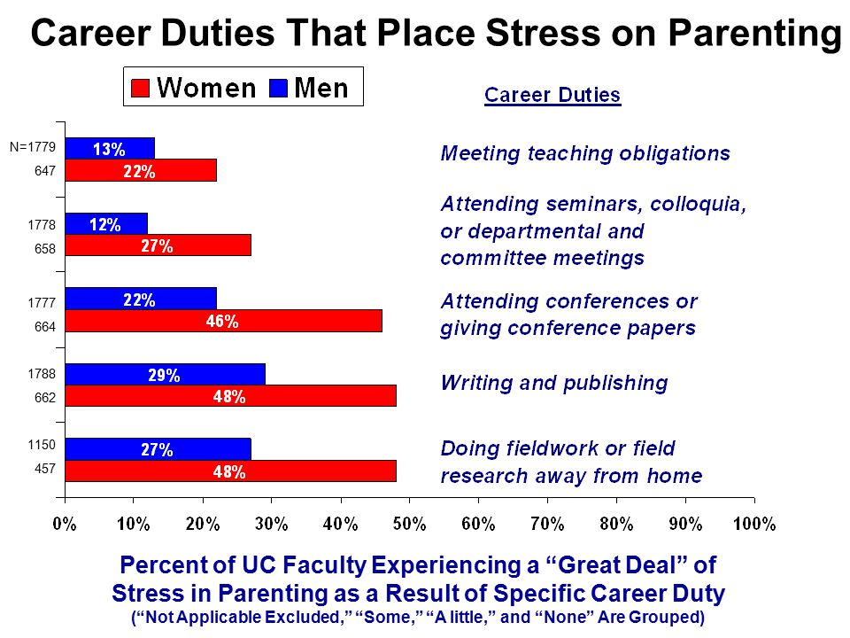Career Duties That Place Stress on Parenting Percent of UC Faculty Experiencing a Great Deal of Stress in Parenting as a Result of Specific Career Duty ( Not Applicable Excluded, Some, A little, and None Are Grouped) N=1779 647 1778 658 1777 664 1788 662 1150 457