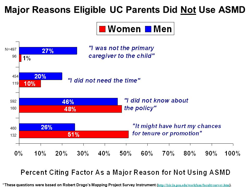 Major Reasons Eligible UC Parents Did Not Use ASMD N=497 96 454 119 592 160 460 132 *These questions were based on Robert Drago's Mapping Project Survey Instrument ( http://lsir.la.psu.edu/workfam/facultysurvey.htm ).