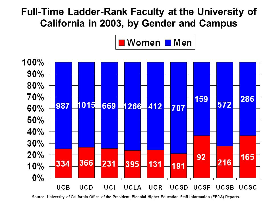 Full-Time Ladder-Rank Faculty at the University of California in 2003, by Gender and Campus Source: University of California Office of the President, Biennial Higher Education Staff Information (EE0-6) Reports.
