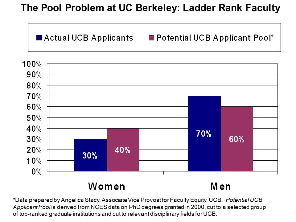 UC Work and Family Survey: History and Response Rates The survey was designed to assess the effectiveness of UC's existing family friendly policies for ladder-rank faculty (implemented in July 1988).* It was first conducted at UC Berkeley, Fall 2002, and was rolled-out in Spring-Summer 2003 to the other UC universities (except UCM), with President Atkinson serving as the first contact email signatory.