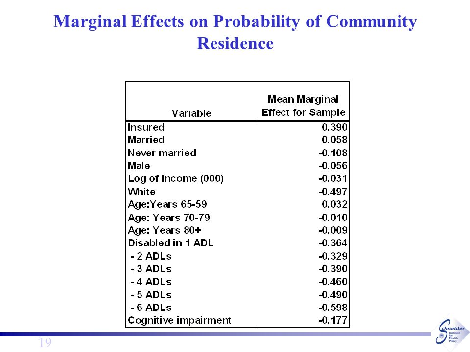 19 Marginal Effects on Probability of Community Residence