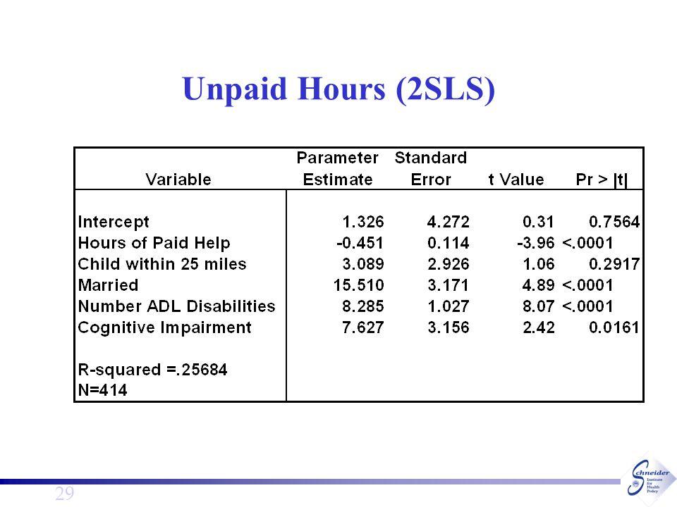 29 Unpaid Hours (2SLS)