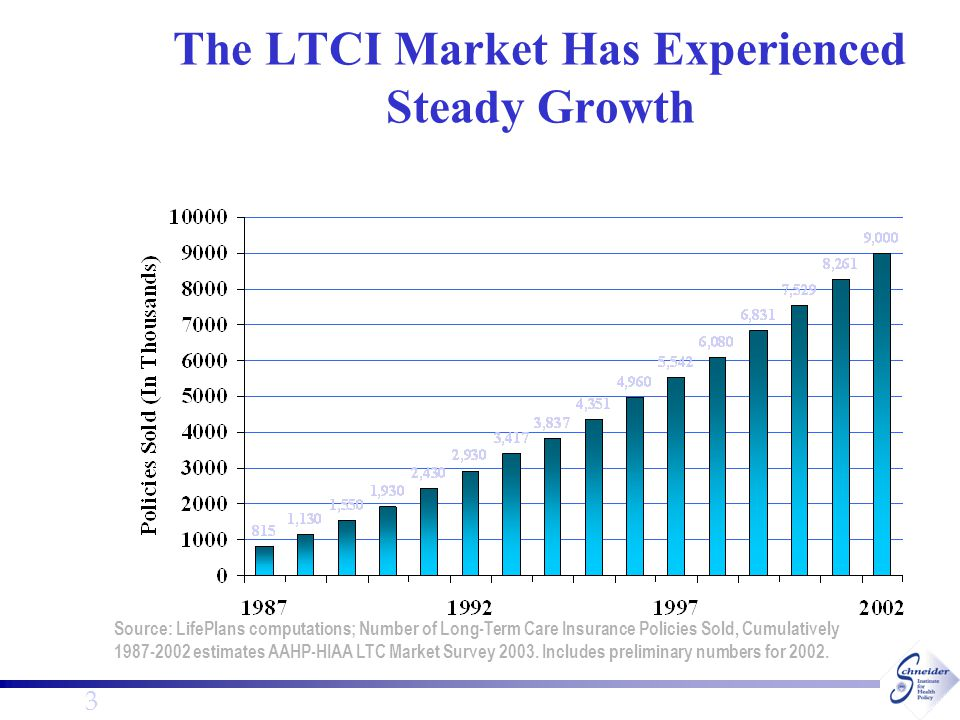 4 The Fastest Growing Segment of the LTCI Market is Employer-Sponsored Average Annual Growth Rates in the LTC Insurance Marketplace (1991-2001) Source: HIAA LTC Market Survey 2003: Lifeplans Computations