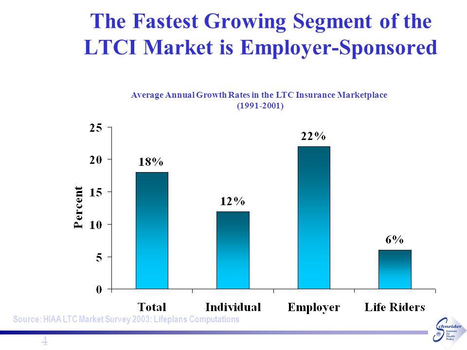 5 Estimated Market Penetration 2002 LifePlans Inc., 2003