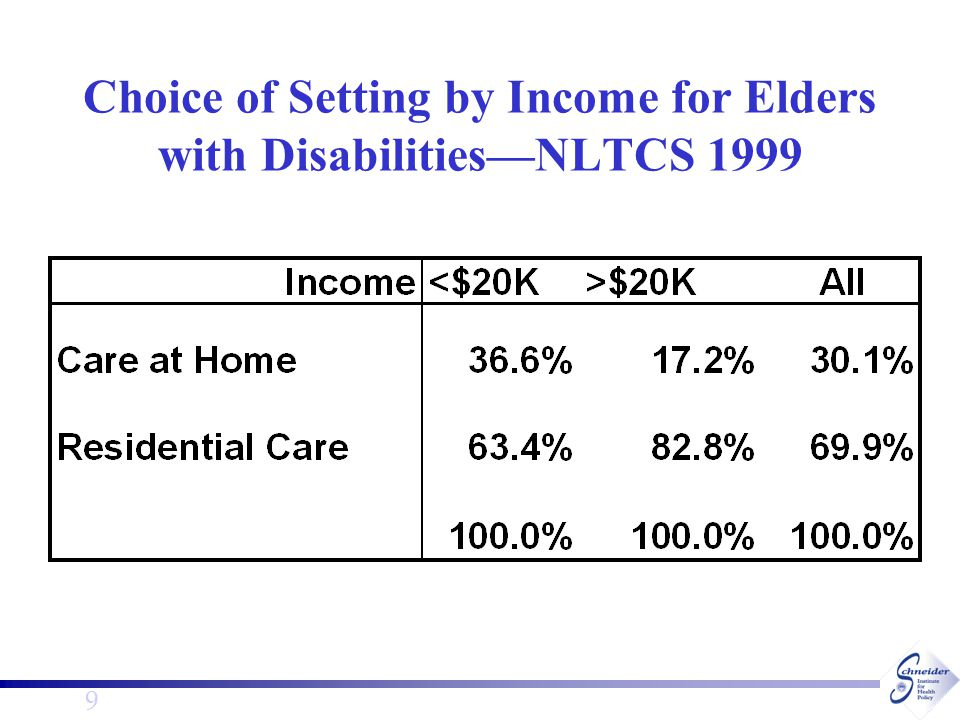 9 Choice of Setting by Income for Elders with Disabilities—NLTCS 1999