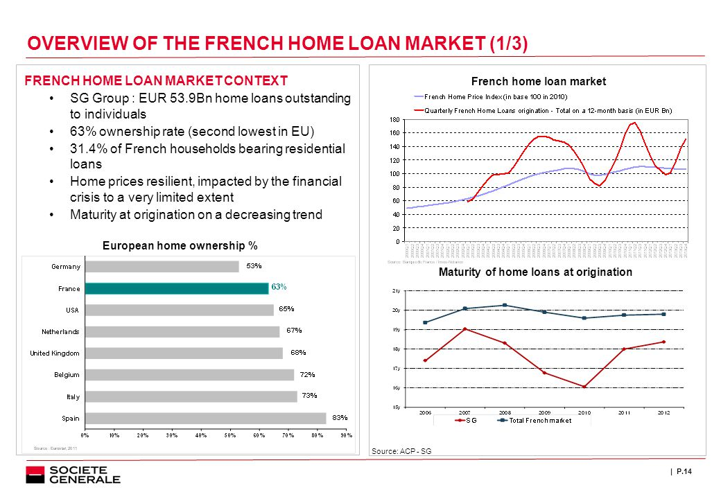 | P.14 OVERVIEW OF THE FRENCH HOME LOAN MARKET (1/3) FRENCH HOME LOAN MARKET CONTEXT SG Group : EUR 53.9Bn home loans outstanding to individuals 63% ownership rate (second lowest in EU) 31.4% of French households bearing residential loans Home prices resilient, impacted by the financial crisis to a very limited extent Maturity at origination on a decreasing trend French home loan market European home ownership % Source: ACP - SG Maturity of home loans at origination