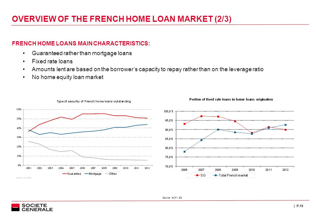 | P.15 FRENCH HOME LOANS MAIN CHARACTERISTICS: Guaranteed rather than mortgage loans Fixed rate loans Amounts lent are based on the borrower's capacity to repay rather than on the leverage ratio No home equity loan market Source: ACP - SG OVERVIEW OF THE FRENCH HOME LOAN MARKET (2/3)
