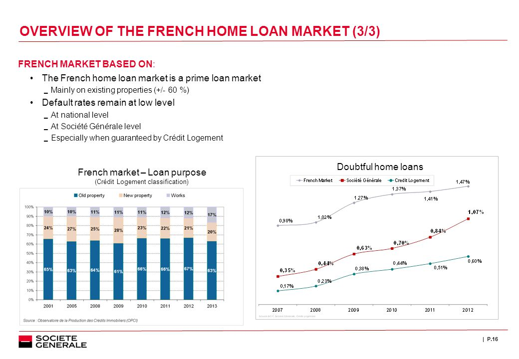 | P.16 FRENCH MARKET BASED ON: The French home loan market is a prime loan market  Mainly on existing properties (+/- 60 %) Default rates remain at low level  At national level  At Société Générale level  Especially when guaranteed by Crédit Logement French market – Loan purpose (Crédit Logement classification) Doubtful home loans OVERVIEW OF THE FRENCH HOME LOAN MARKET (3/3)