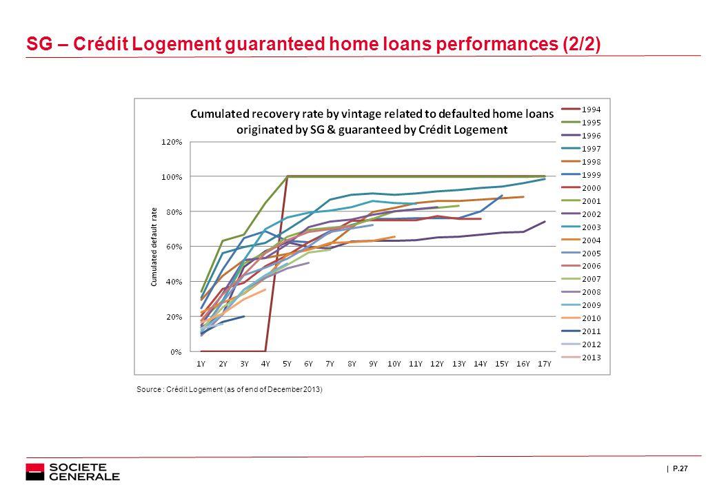 | P.27 SG – Crédit Logement guaranteed home loans performances (2/2) Source : Crédit Logement (as of end of December 2013)