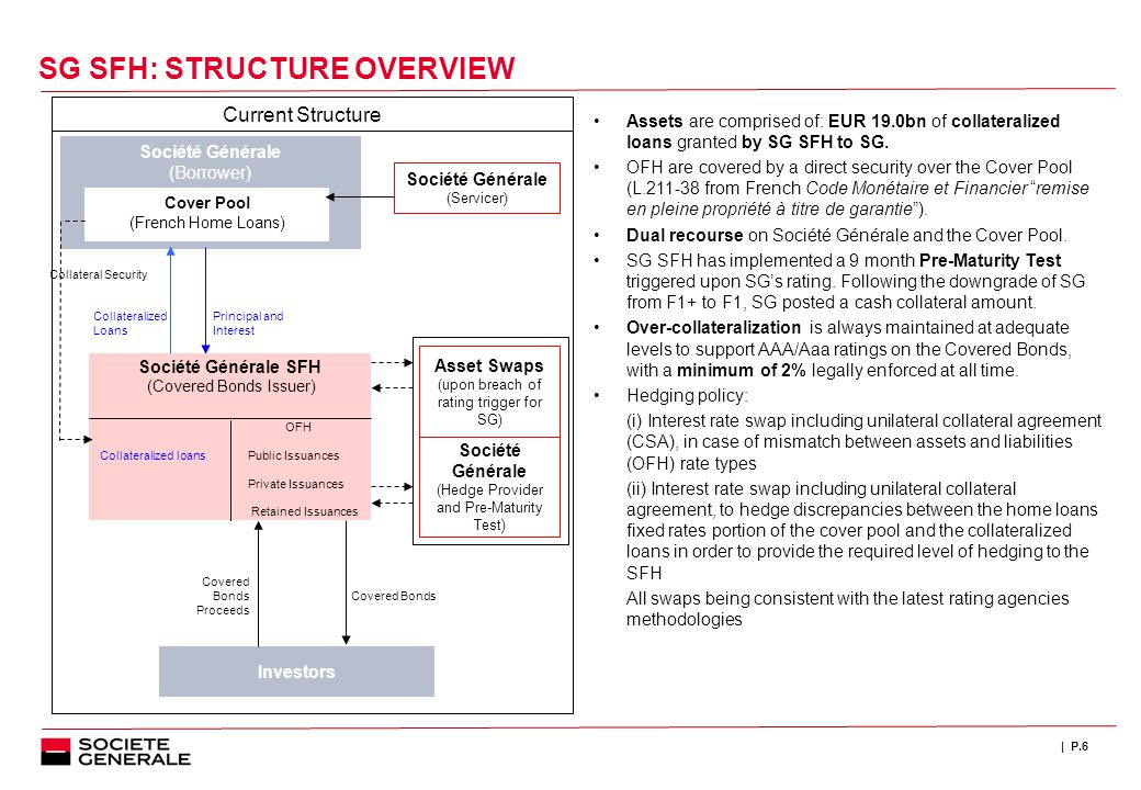 | P.6 Société Générale (Borrower) Cover Pool (French Home Loans) Société Générale (Servicer) Investors Société Générale SFH (Covered Bonds Issuer) OFH Collateralized loans Public Issuances Private Issuances Retained Issuances Asset Swaps (upon breach of rating trigger for SG) Société Générale (Hedge Provider and Pre-Maturity Test) Covered Bonds Proceeds Covered Bonds Collateral Security Collateralized Loans Current Structure Principal and Interest Assets are comprised of: EUR 19.0bn of collateralized loans granted by SG SFH to SG.