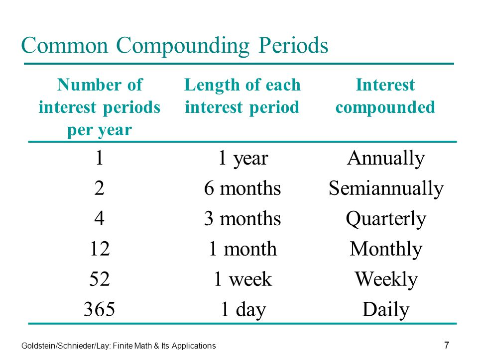 Goldstein/Schnieder/Lay: Finite Math & Its Applications 7 Common Compounding Periods Number of interest periods per year Length of each interest perio