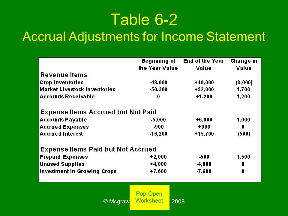 © Mcgraw-Hill Companies, 2008 Table 6-2 Accrual Adjustments for Income Statement