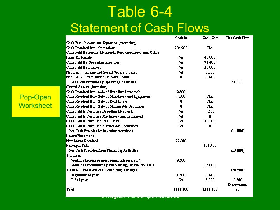 © Mcgraw-Hill Companies, 2008 Table 6-4 Statement of Cash Flows for I.M. Farmer, 2010