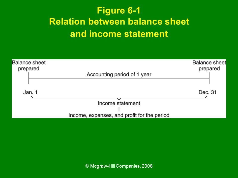 © Mcgraw-Hill Companies, 2008 Figure 6-1 Relation between balance sheet and income statement