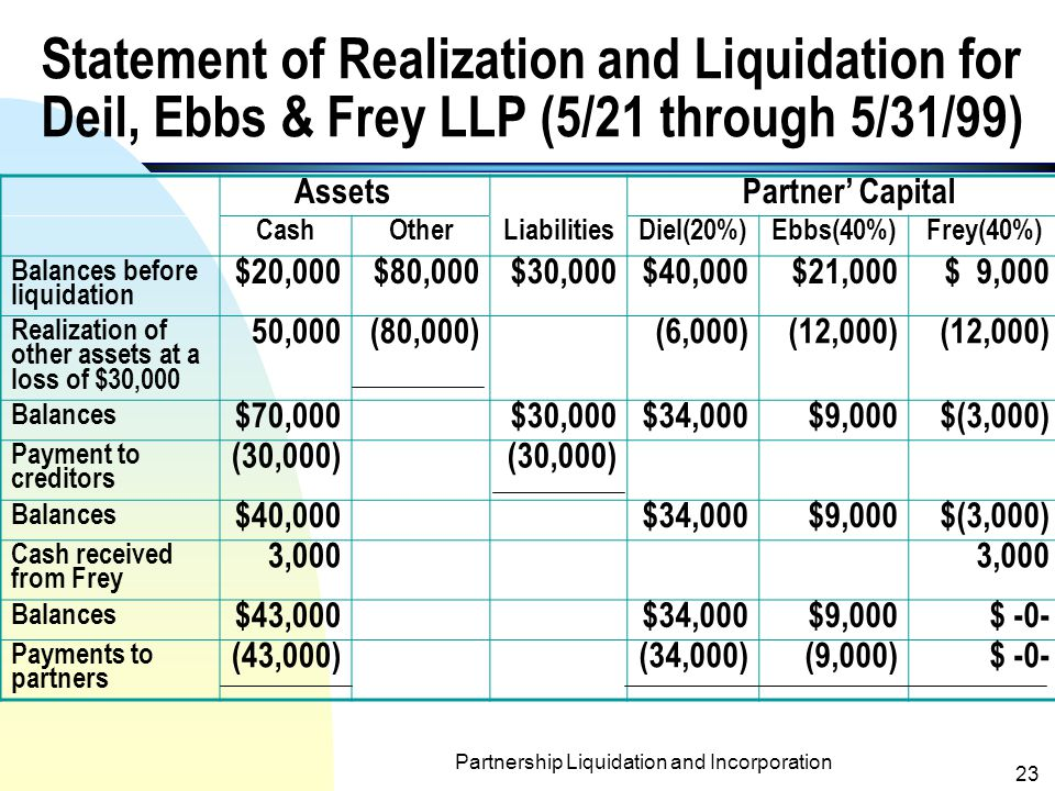 Partnership Liquidation and Incorporation 22 B.