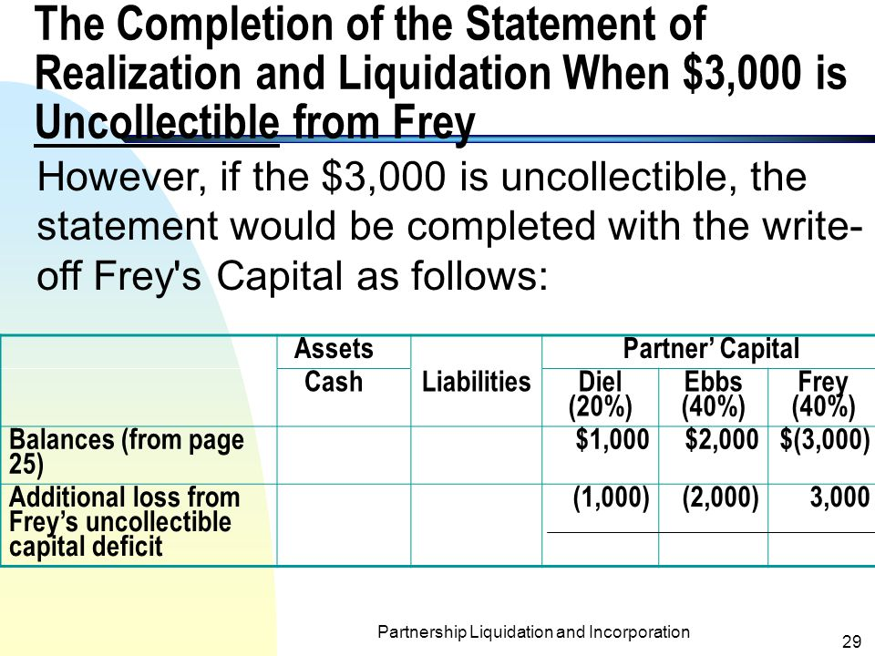 Partnership Liquidation and Incorporation 28 The Completion of the Statement of Realization and Liquidation When $3,000 Collected from Frey AssetsPartner' Capital CashLiabilities Diel (20%) Ebbs (40%) Frey (40%) Balances (from page 25) $1,000$2,000$(3,000) Cash received from Frey $3,0003,000 Payments to partners(3,000)(1,000)(2,000)