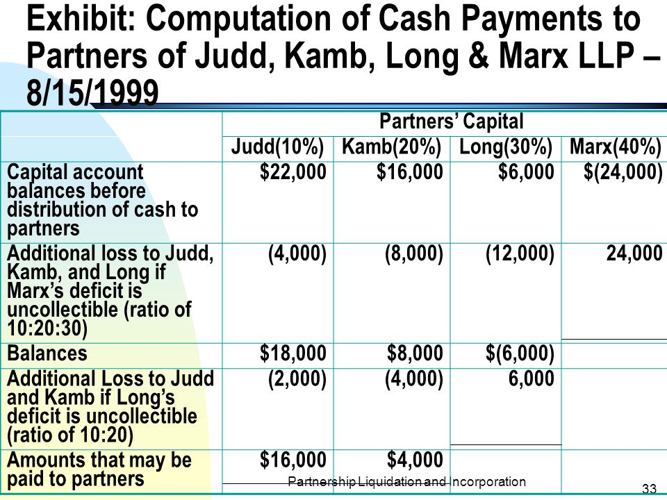 Partnership Liquidation and Incorporation 32 Statement of Realization and Liquidation for Judd, Kamb, Long& Marx LLP (8/1 through 8/15/1999) AssetsPartners' Capital CashOtherLiabilities Judd (10%) Kamb (20%) Long (30%) Marx (40%) Balances before liquidation $20,000$200,000$120,000$30,000$32,000$30,000$8,000 Realization of other assets at a loss of $80,000 120,000(200,000)(8,000)(16,000)(24,000)(32,000) Balances$140,000$120,000$22,000$16,000$6,000$(24,000) Payment to creditors (120,000) Balances$20,000$22,000$16,000$6,000$(24,000) Payments to partners (20,000)(16,000)(4,000) Balances$6,000$12,000$6,000$(24,000)