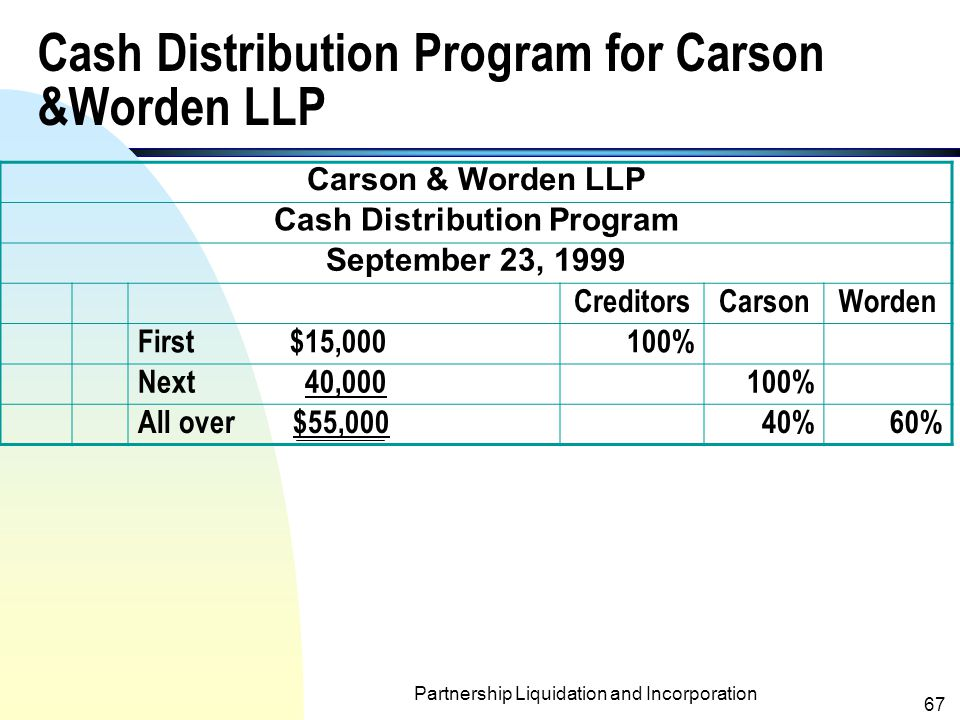 Partnership Liquidation and Incorporation 66 Installment Payments to Partners- an Example (contd.)  Carson and Worden share net income and losses 40% and 60%, respectively.