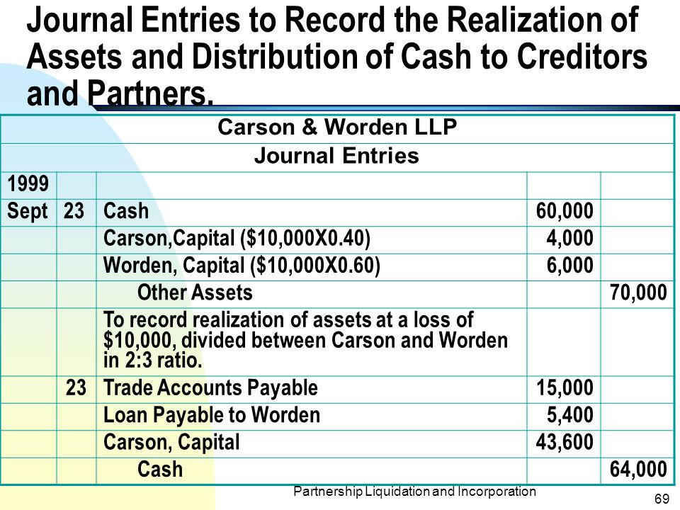 Partnership Liquidation and Incorporation 68 Distribution of Cash to Partners Carson & Worden LLP Working Paper for Cash Distribution to Partners during Liquidations September 23, 1999 Capital account balances before liquidation (including $10,000 loan payable to Warden) $60,000$30,000 Income-sharing ratio23 Capital per unit of income (loss) sharing$30,000$10,000 Reduce Carson's balance to Worden's balance; Carson receives $40,000 ($20,000X2)(20,000) Capital per unit of income (loss) sharing$10,000