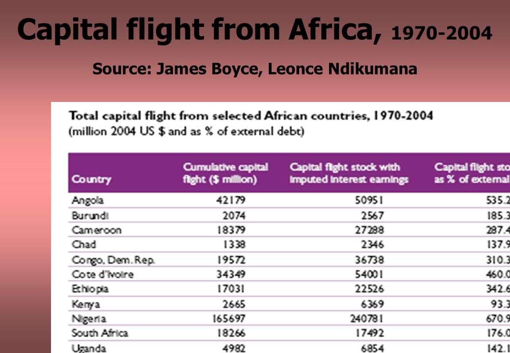 15 Capital flight from Africa, 1970-2004 Source: James Boyce, Leonce Ndikumana