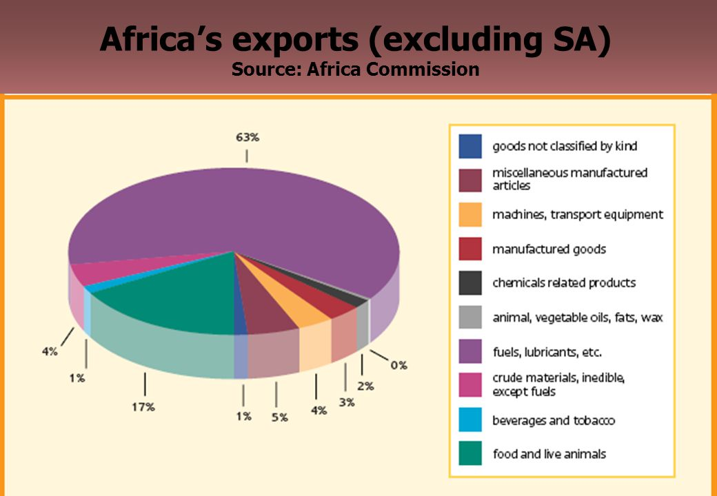 26 Africa's exports (excluding SA) Source: Africa Commission