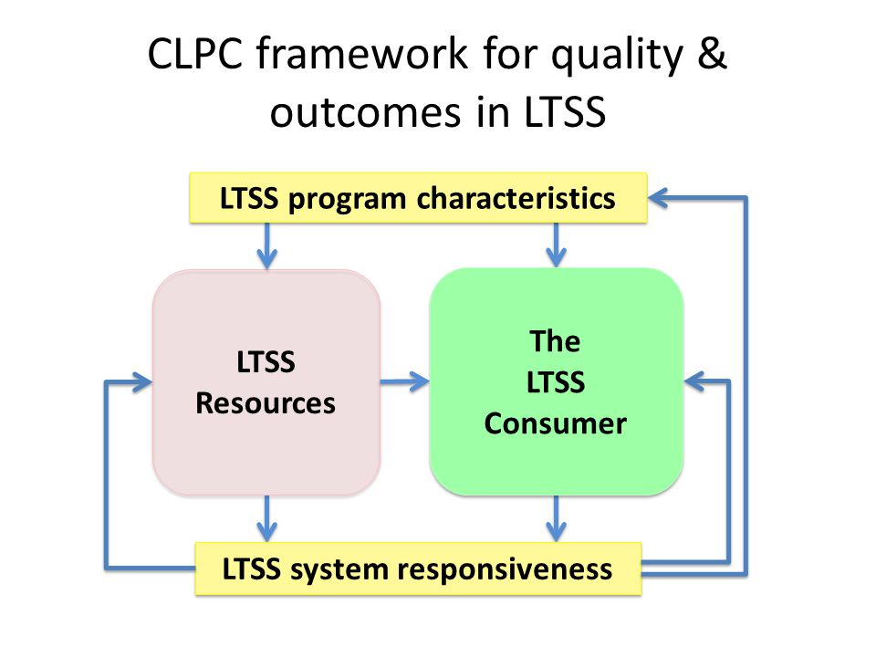 CLPC framework for quality & outcomes in LTSS LTSS system responsiveness LTSS Resources The LTSS Consumer LTSS program characteristics