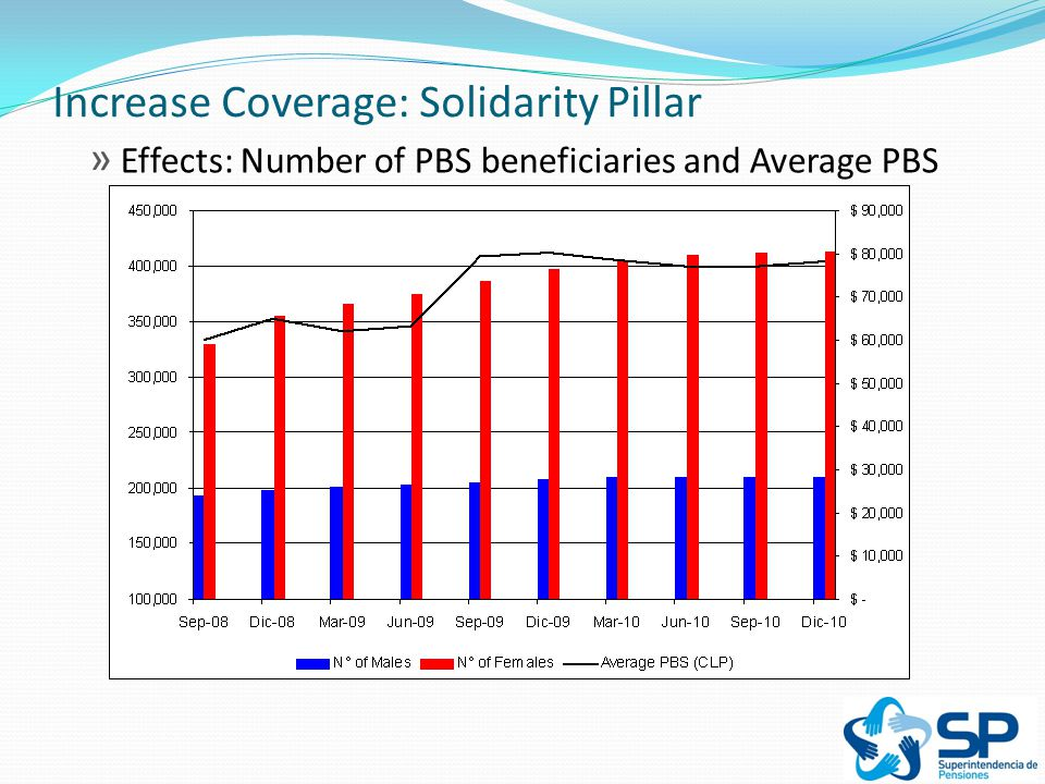Increase Coverage: Solidarity Pillar » Effects: Number of PBS beneficiaries and Average PBS