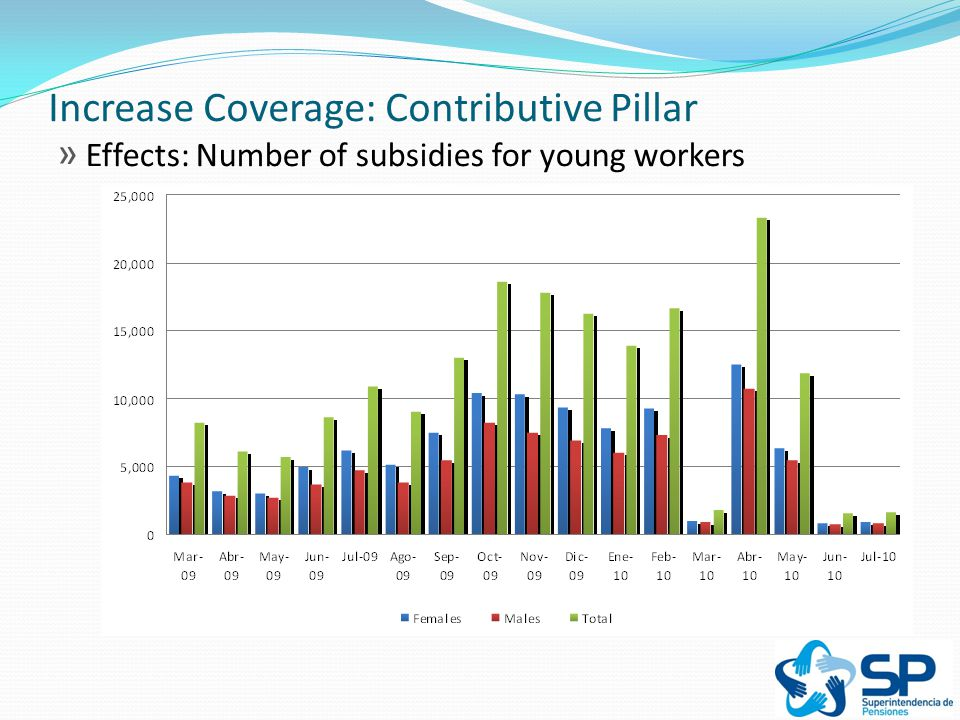 Increase Coverage: Contributive Pillar » Effects: Number of subsidies for young workers