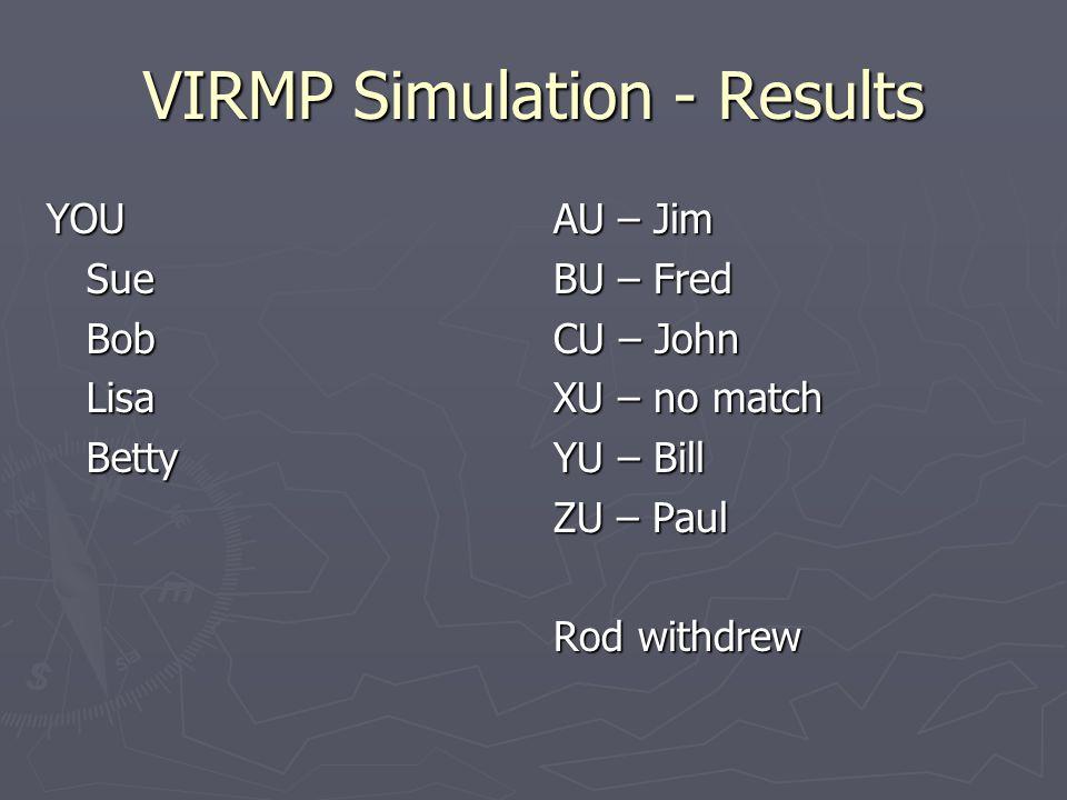 VIRMP Simulation - Results YOUSueBobLisaBetty AU – Jim BU – Fred CU – John XU – no match YU – Bill ZU – Paul Rod withdrew