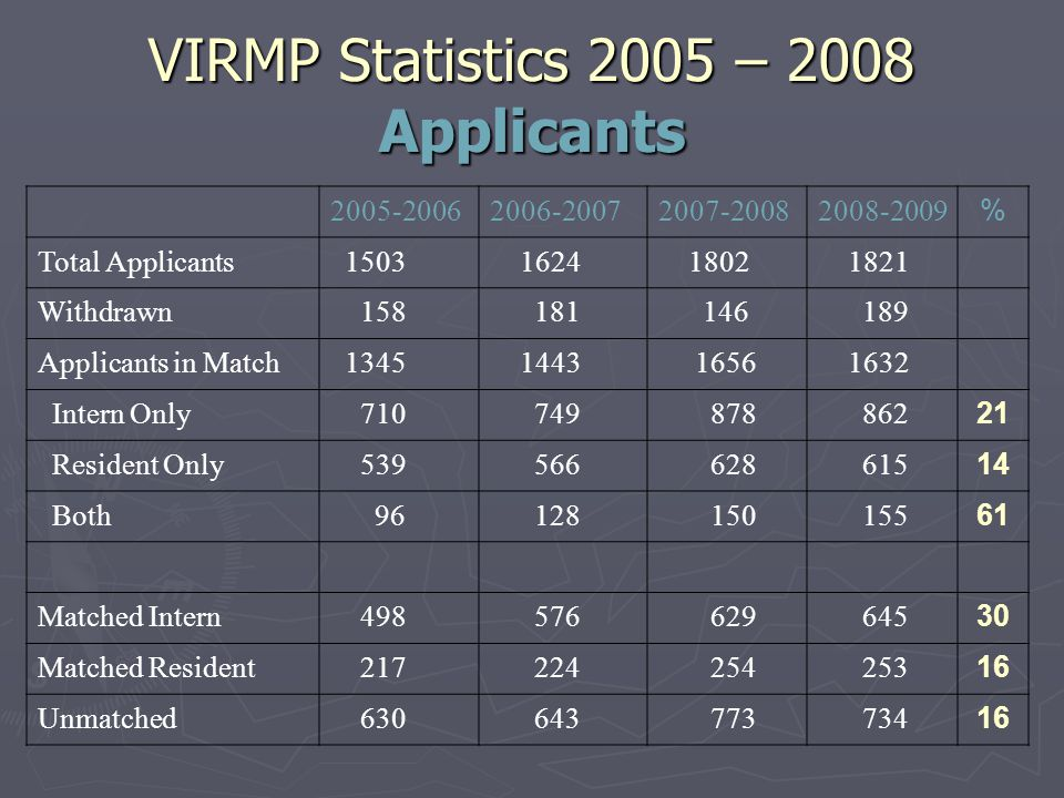 2005-20062006-20072007-20082008-2009 % Total Applicants 1503 1624 1802 1821 Withdrawn 158 181 146 189 Applicants in Match 1345 1443 1656 1632 Intern Only 710 749 878 862 21 Resident Only 539 566 628 615 14 Both 96 128 150 155 61 Matched Intern 498 576 629 645 30 Matched Resident 217 224 254 253 16 Unmatched 630 643 773 734 16 VIRMP Statistics 2005 – 2008 Applicants