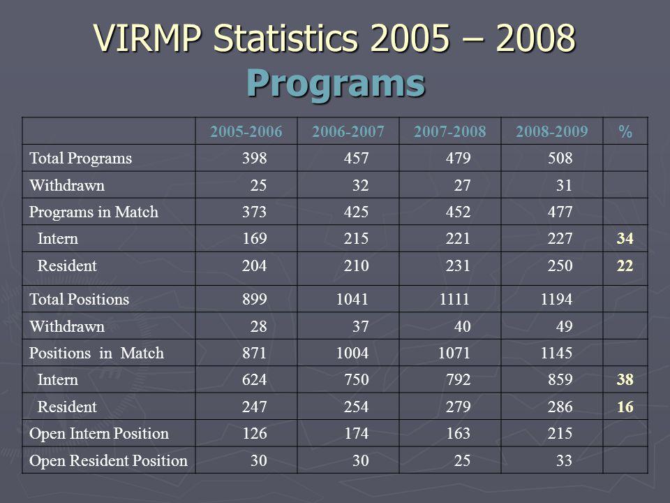 VIRMP Statistics 2005 – 2008 Programs 2005-20062006-20072007-20082008-2009 % Total Programs 398 457 479 508 Withdrawn 25 32 27 31 Programs in Match 37
