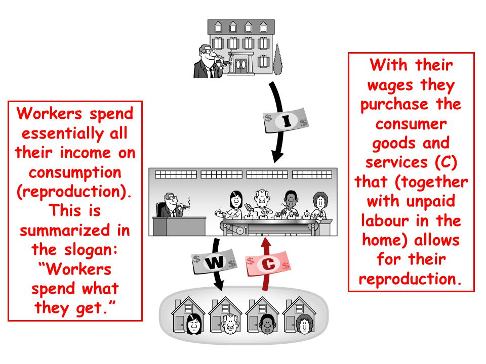 With their wages they purchase the consumer goods and services (C) that (together with unpaid labour in the home) allows for their reproduction.