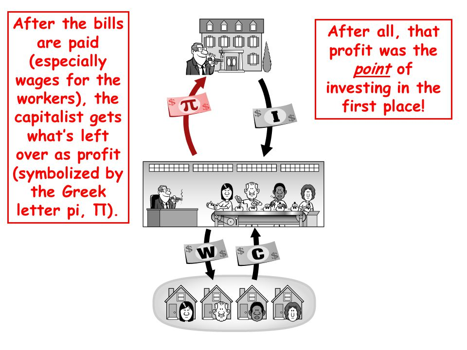 After the bills are paid (especially wages for the workers), the capitalist gets what's left over as profit (symbolized by the Greek letter pi, Π).