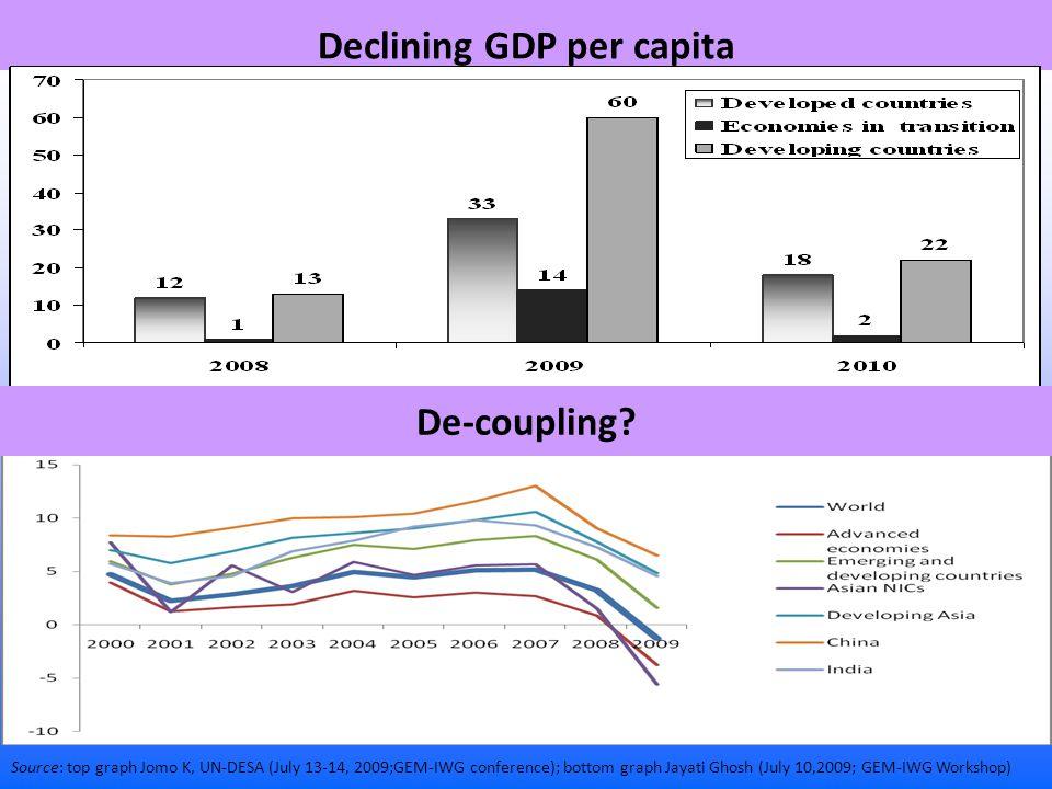 Declining GDP per capita Source: top graph Jomo K, UN-DESA (July 13-14, 2009;GEM-IWG conference); bottom graph Jayati Ghosh (July 10,2009; GEM-IWG Workshop) De-coupling