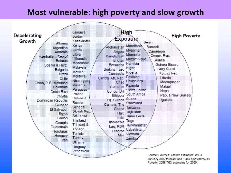 Most vulnerable: high poverty and slow growth