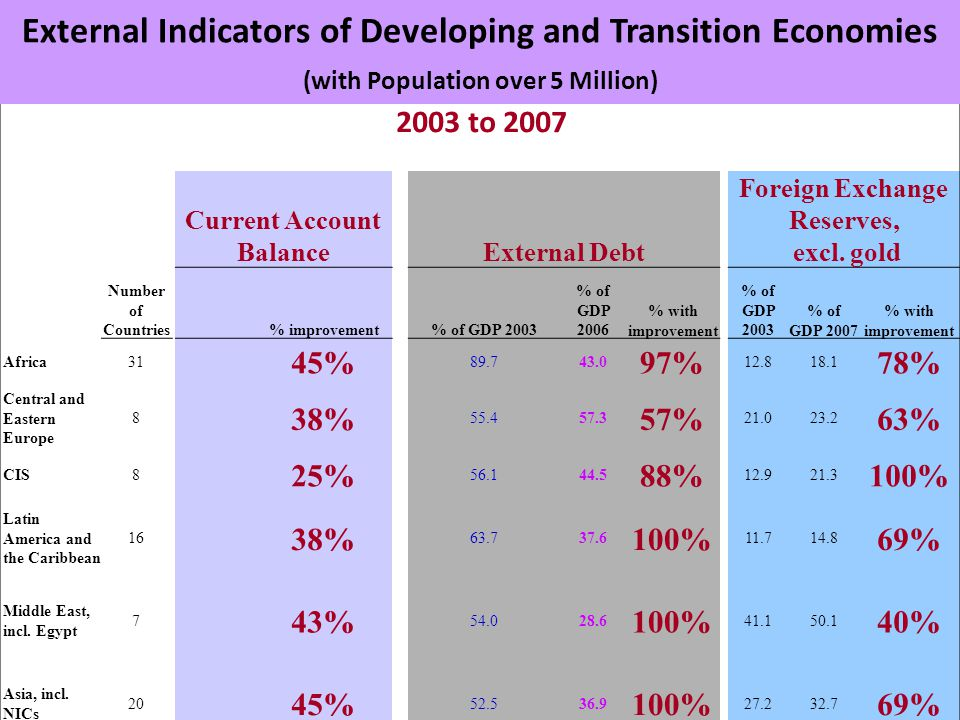 2003 to 2007 Number of Countries Current Account Balance External Debt Foreign Exchange Reserves, excl. gold % improvement % of GDP 2003 % of GDP 2006