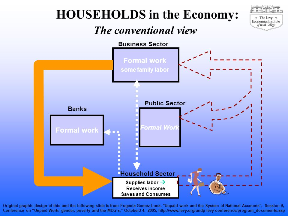 Formal work some family labor Formal work Household Sector Public Sector Formal Work Supplies labor  Receives income Saves and Consumes Banks HOUSEHO