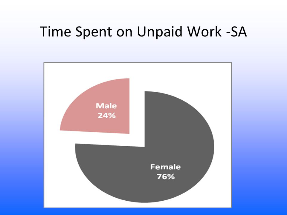 Time Spent on Unpaid Work -SA