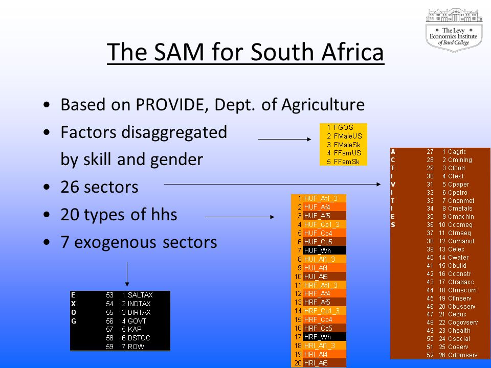 The SAM for South Africa Based on PROVIDE, Dept.