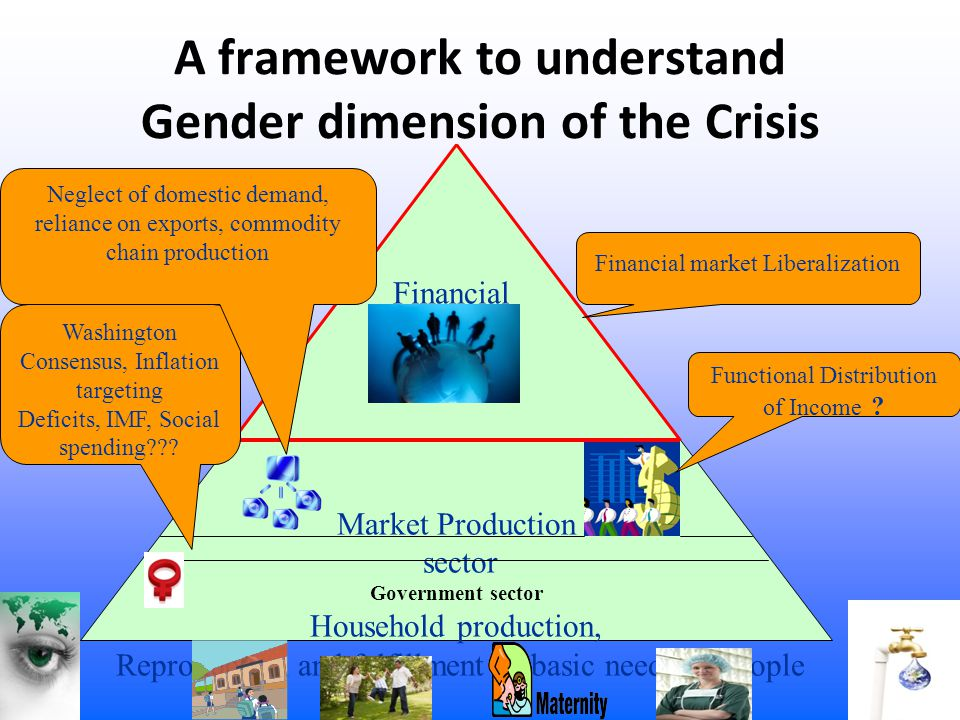 A framework to understand Gender dimension of the Crisis Financial sector Market Production sector Government sector Household production, Reproductio